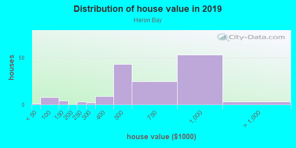 House/condo value distribution in Heron Bay in Pompano Beach, FL neighborhood, block, subdivision, or community