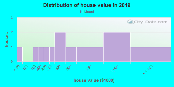 House/condo value distribution in Hi Mount in Raleigh, NC neighborhood, block, subdivision, or community