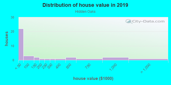 House/condo value distribution in Hidden Oaks in Tampa, FL neighborhood, block, subdivision, or community