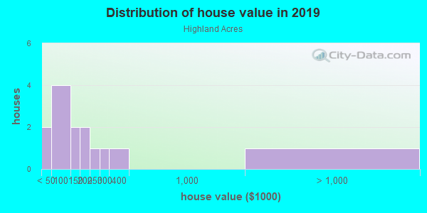 House/condo value distribution in Highland Acres in Fayetteville, NC neighborhood, block, subdivision, or community