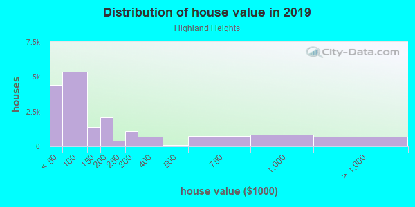 House/condo value distribution in Highland Heights in Toledo, OH neighborhood, block, subdivision, or community