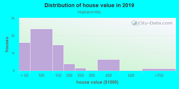 House/condo value distribution in Highland Hills in Dallas, TX neighborhood, block, subdivision, or community