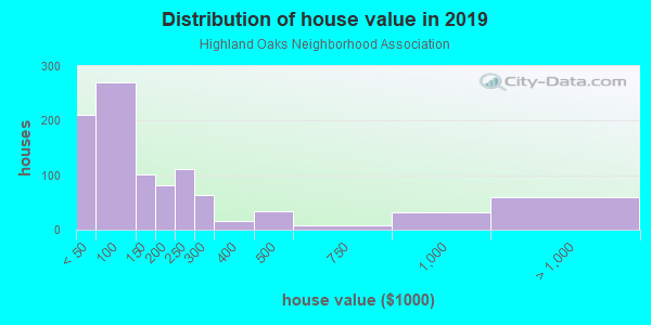 House/condo value distribution in Highland Oaks Neighborhood Association in Saint Petersburg, FL neighborhood, block, subdivision, or community