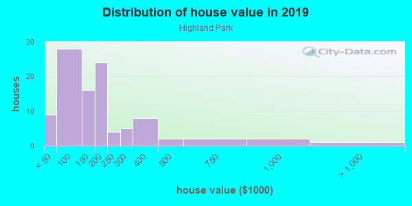 House/condo value distribution in Highland Park in Dallas, TX neighborhood, block, subdivision, or community