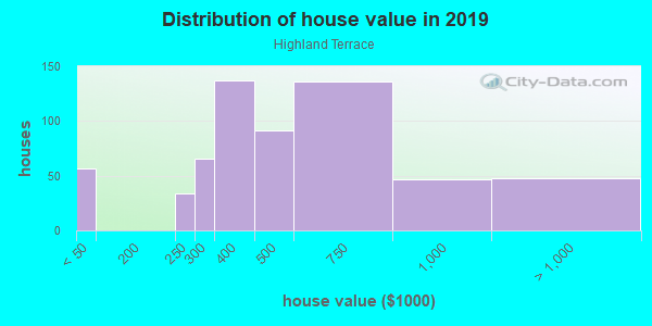 House/condo value distribution in Highland Terrace in Oakland, CA neighborhood, block, subdivision, or community