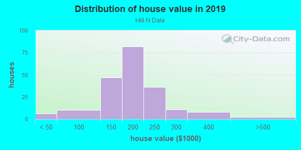 House/condo value distribution in Hill N Dale in Lexington, KY neighborhood, block, subdivision, or community