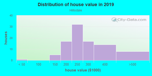 House/condo value distribution in Hillsdale in Westminster, CO neighborhood, block, subdivision, or community