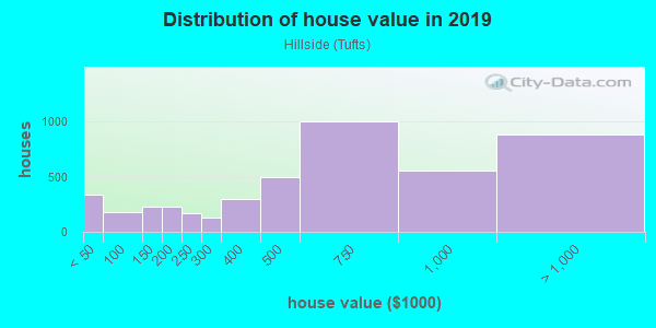 House/condo value distribution in Hillside in Somerville, MA neighborhood, block, subdivision, or community