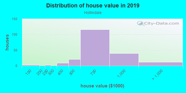 House/condo value distribution in Hollindale in Alexandria, VA neighborhood, block, subdivision, or community