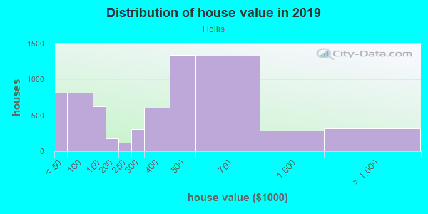 House/condo value distribution in Hollis in Hollis, NY neighborhood, block, subdivision, or community