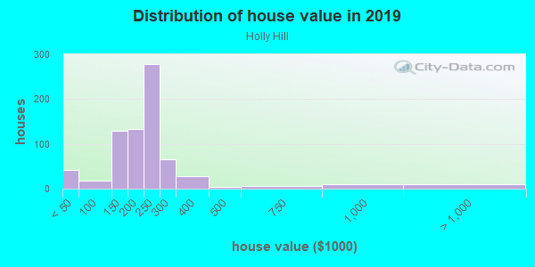 House/condo value distribution in Holly Hill in Levittown, PA neighborhood, block, subdivision, or community