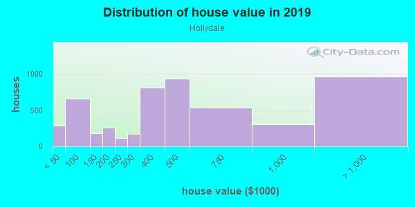 House/condo value distribution in Hollydale in South Gate, CA neighborhood, block, subdivision, or community