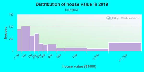House/condo value distribution in Hollygrove in New Orleans, LA neighborhood, block, subdivision, or community