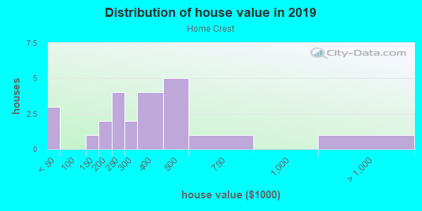 House/condo value distribution in Home Crest in Vancouver, WA neighborhood, block, subdivision, or community