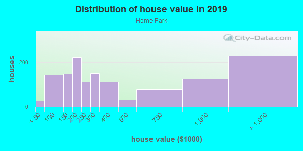 House/condo value distribution in Home Park in Atlanta, GA neighborhood, block, subdivision, or community