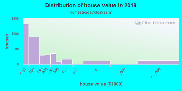 House/condo value distribution in Homestead in Baltimore, MD neighborhood, block, subdivision, or community
