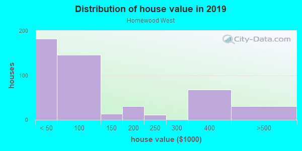 House/condo value distribution in Homewood West in Pittsburgh, PA neighborhood, block, subdivision, or community