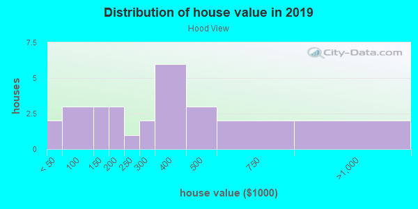 House/condo value distribution in Hood View in Vancouver, WA neighborhood, block, subdivision, or community