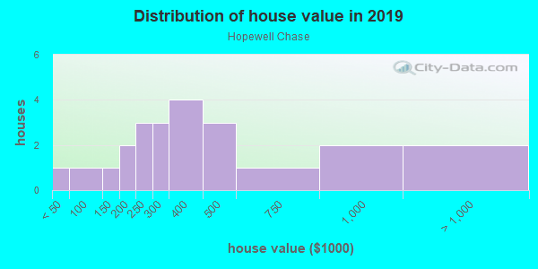 House/condo value distribution in Hopewell Chase in Alpharetta, GA neighborhood, block, subdivision, or community