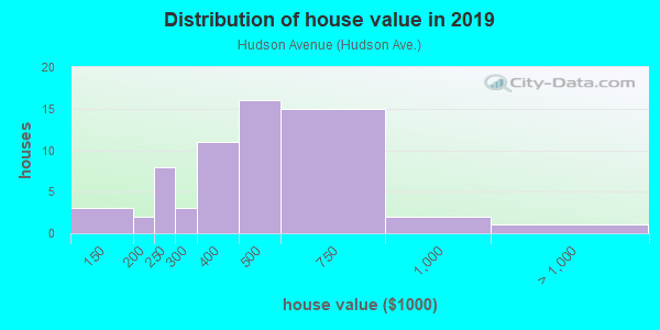 House/condo value distribution in Hudson Avenue in Maplewood, NJ neighborhood, block, subdivision, or community