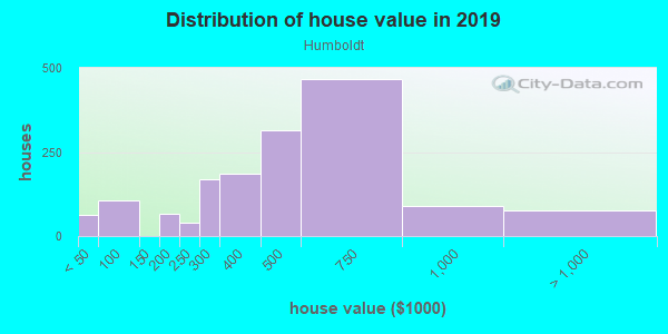 House/condo value distribution in Humboldt in Portland, OR neighborhood, block, subdivision, or community
