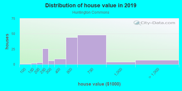 House/condo value distribution in Huntington Commons in Naperville, IL neighborhood, block, subdivision, or community