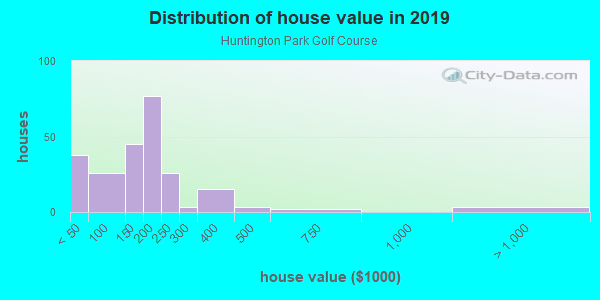 House/condo value distribution in Huntington Park Golf Course in Shreveport, LA neighborhood, block, subdivision, or community