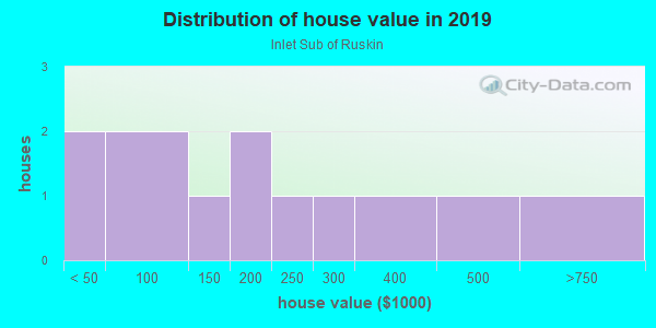 House/condo value distribution in Inlet Sub of Ruskin in Ruskin, FL neighborhood, block, subdivision, or community
