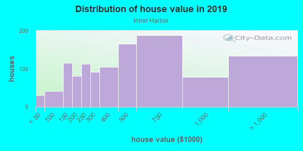 House/condo value distribution in Inner Harbor in Baltimore, MD neighborhood, block, subdivision, or community