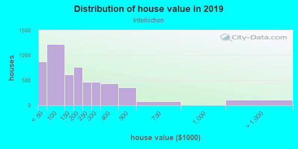 House/condo value distribution in Interlochen in Arlington, TX neighborhood, block, subdivision, or community