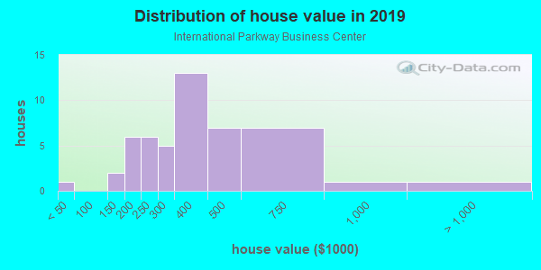 House/condo value distribution in International Parkway Business Center in Sanford, FL neighborhood, block, subdivision, or community