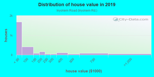 House/condo value distribution in Inyokern Road in Ridgecrest, CA neighborhood, block, subdivision, or community