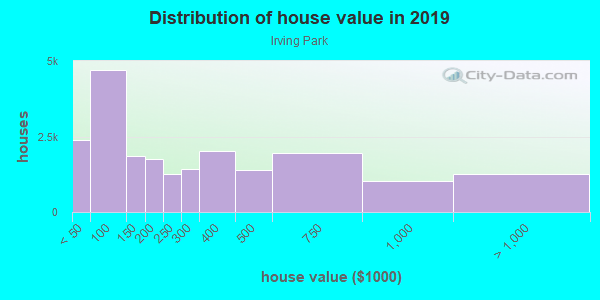 House/condo value distribution in Irving Park in Chicago, IL neighborhood, block, subdivision, or community