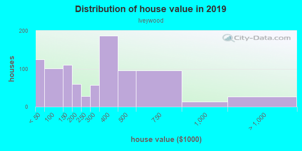 House/condo value distribution in Iveywood in Oakland, CA neighborhood, block, subdivision, or community