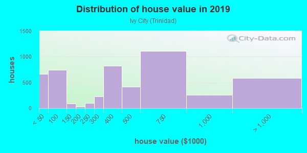 House/condo value distribution in Ivy City in Washington, DC neighborhood, block, subdivision, or community