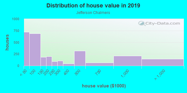 House/condo value distribution in Jefferson Chalmers in Detroit, MI neighborhood, block, subdivision, or community