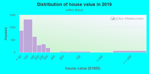 House/condo value distribution in Jeffery Manor in Chicago, IL neighborhood, block, subdivision, or community
