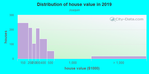 House/condo value distribution in Joaquin in Provo, UT neighborhood, block, subdivision, or community