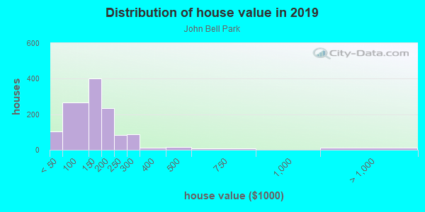 House/condo value distribution in John Bell Park in Grand Rapids, MI neighborhood, block, subdivision, or community