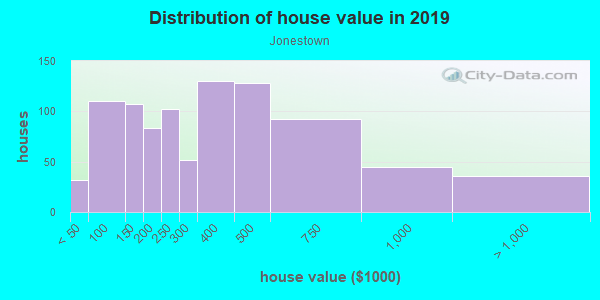 House/condo value distribution in Jonestown in Baltimore, MD neighborhood, block, subdivision, or community