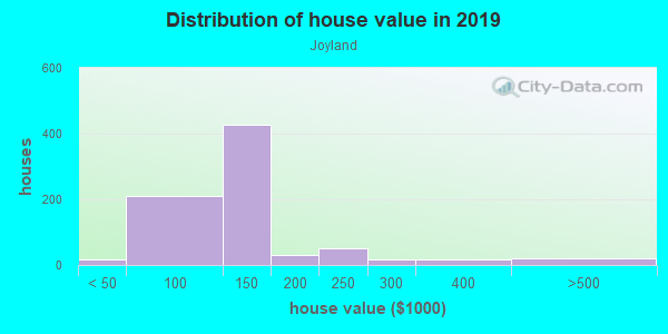 House/condo value distribution in Joyland in Lexington, KY neighborhood, block, subdivision, or community