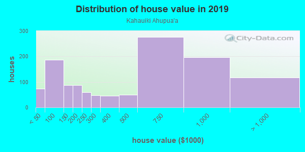 House/condo value distribution in Kahauiki Ahupua`a in Honolulu, HI neighborhood, block, subdivision, or community