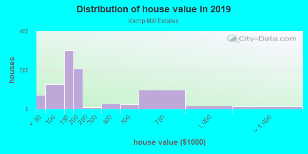 House/condo value distribution in Kemp MIll Estates in Silver Spring, MD neighborhood, block, subdivision, or community