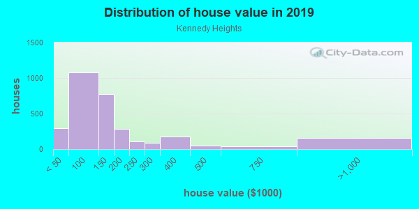 House/condo value distribution in Kennedy Heights in Cincinnati, OH neighborhood, block, subdivision, or community