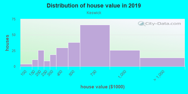 House/condo value distribution in Keswick in Baltimore, MD neighborhood, block, subdivision, or community