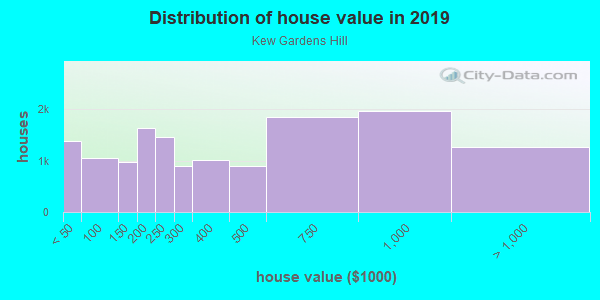 House/condo value distribution in Kew Gardens Hill in Flushing, NY neighborhood, block, subdivision, or community