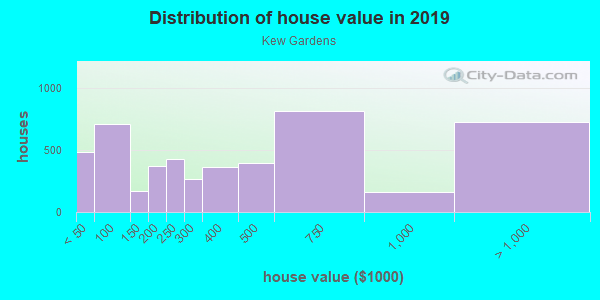 House/condo value distribution in Kew Gardens in Kew Gardens, NY neighborhood, block, subdivision, or community