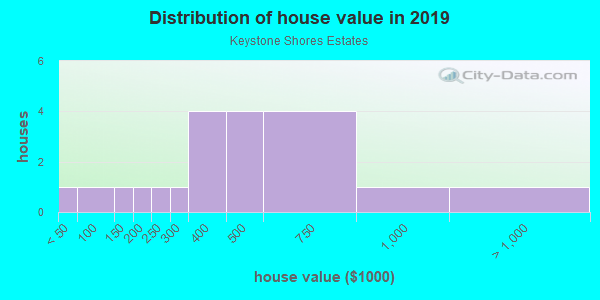 House/condo value distribution in Keystone Shores Estates in Odessa, FL neighborhood, block, subdivision, or community