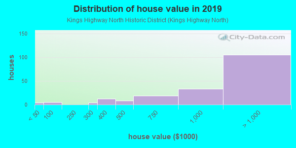 House/condo value distribution in Kings Highway North Historic District in Westport, CT neighborhood, block, subdivision, or community