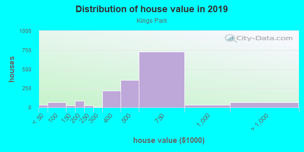 House/condo value distribution in Kings Park in Springfield, VA neighborhood, block, subdivision, or community